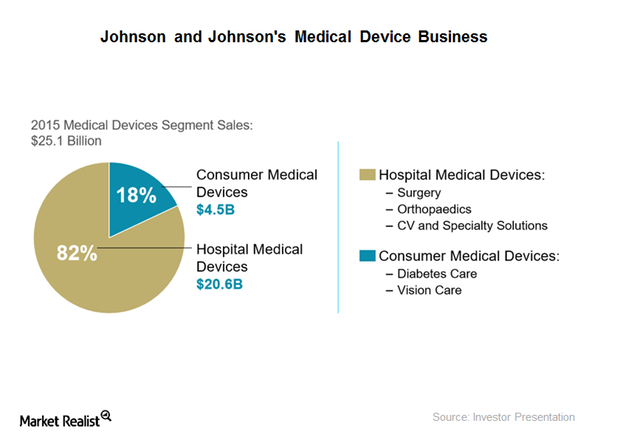 uploads///medical device business