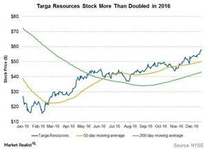 uploads///targa resources stock more than doubled in