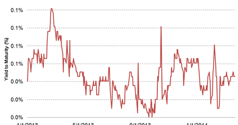 uploads/2014/03/3-Month-T-bill-yield.png
