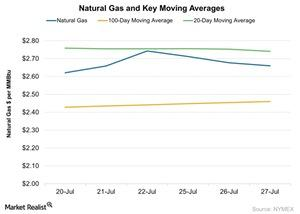 uploads/2016/07/Natural-Gas-and-Key-Moving-Averages-2016-07-28-1.jpg