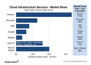 uploads/2018/03/cloud-infrastructure-services-synergy-group-1-1.png