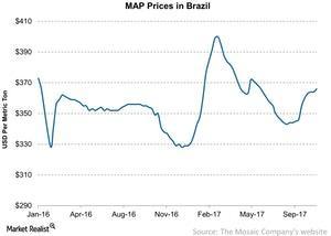 uploads/2017/10/MAP-Prices-in-Brazil-2017-10-28-1-1.jpg