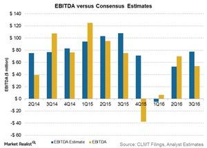 uploads/2016/11/ebitda-vs-estimates-1.jpg