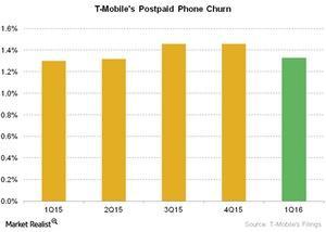 uploads///Telecom T Mobiles Postpaid Phone Churn