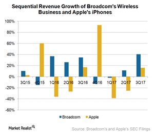 uploads///A_Semiconductors_AAPL_AVGO sequential revenue growth Q