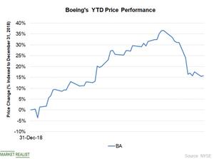 uploads/2019/03/Chart-2-Price-1.png