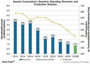 uploads/2016/03/APA-Operating-Revenues1.jpg