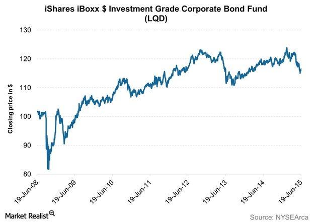 uploads///iShares iBoxx Investment Grade Corporate Bond Fund LQD