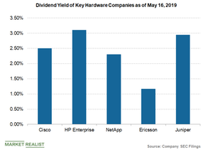 uploads/2019/05/dividend-yield-of-cisco-and-peers-1.png