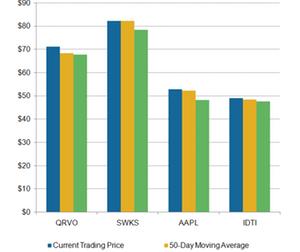 uploads/2019/03/A5_Semiconductors_QRVO-SWKS-MA-Mar-26-4-1.png