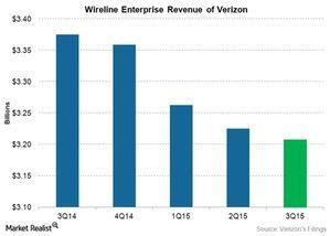 uploads///TEL VZ wireline enterprise revenue