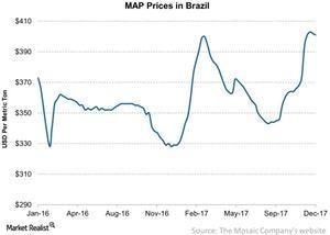 uploads///MAP Prices in Brazil