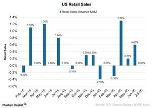 uploads/2016/08/US-Retail-Sales-2016-08-15-1.jpg