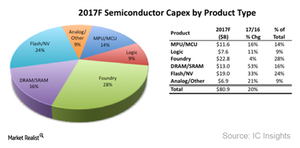 uploads///A_Semiconductors_capex spending