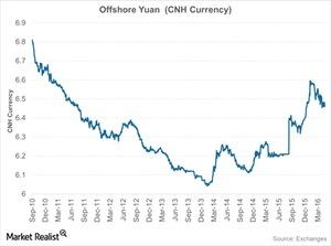 uploads///Offshore Yuan CNH Currency