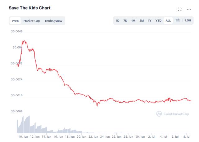 SaveTheKids crypto crashed after Faze Clam members promoted it