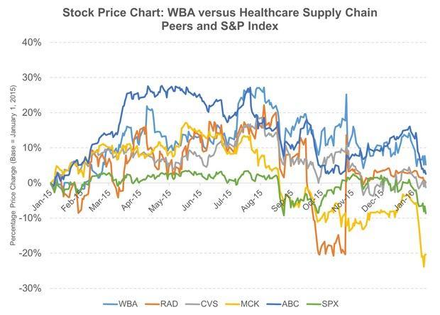uploads///Stock Price Chart