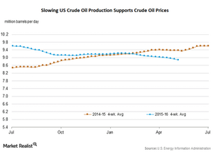 uploads/2016/05/US-crude-oil-production21.png