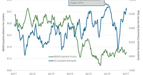 uploads/2017/07/Gasoline-demand-1.png
