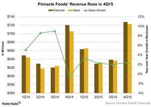 uploads///Pinnacle Foods Revenue Rose in Q