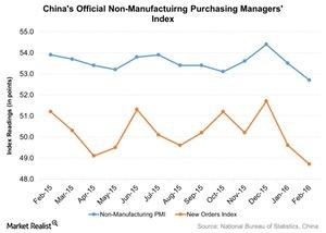 uploads/2016/03/Chinas-Official-Non-Manufactuirng-Purchasing-Managers-Index-2016-03-031.jpg