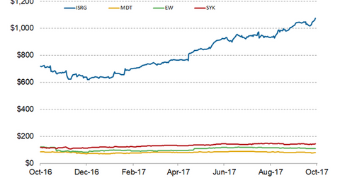 uploads/2017/10/stock-price-2-2.png