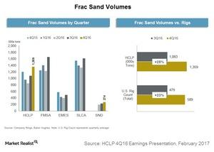 uploads///frac sand volumes