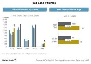 uploads/2017/02/frac-sand-volumes-1.jpg