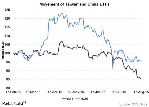 uploads///Movement of Taiwan and China ETFs
