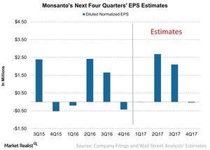 uploads///Monsantos Next Four Quarters EPS Estimates