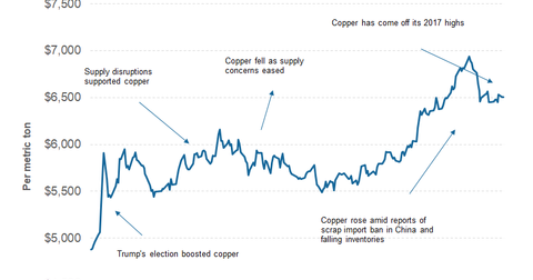 uploads/2017/10/part-1-copper-price-1.png