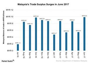 uploads///Malaysias Trade Surplus Surges in June
