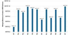 uploads///Malaysias Trade Surplus Surges in June