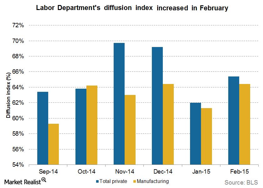 uploads///Labor market diffusion index