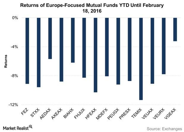 uploads///Returns of Europe Focused Mutual Funds YTD Until February