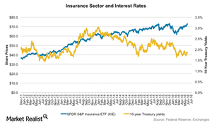 uploads/2016/06/Insurance-and-interest-rates-1.png