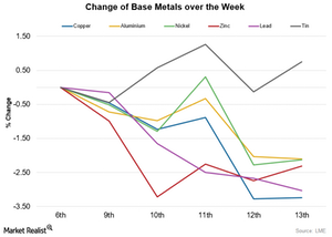 uploads/2015/11/metals-change1.png