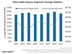 uploads///FDX Express