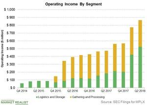 uploads///operating income by segment