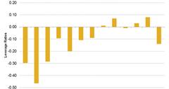 uploads///Southwest Airlines Leverage