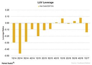 uploads/2017/04/Southwest-Airlines-Leverage-1.png