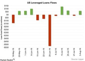 uploads/2016/08/US-Leveraged-Loans-Flows-2016-08-09-1.jpg