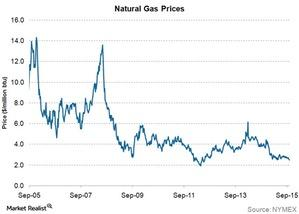 uploads/2015/10/natural-gas-prices21.jpg