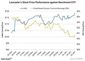 uploads/2016/01/Lancasters-Stock-Price-Performance-against-Benchmark-ETF-2016-01-251.jpg