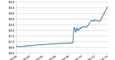 uploads/2014/01/Fed-Assets1.png