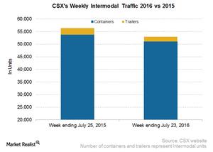 uploads/2016/07/CSX-Intermodal-5-1.png