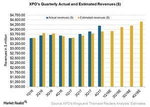 uploads/2018/04/XPO-pre-earnings-revs-estimate-1.jpg