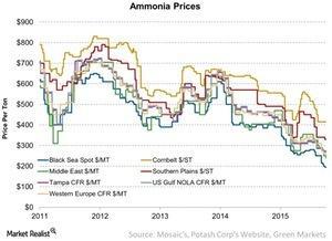 uploads/2016/08/Ammonia-Prices-2016-08-22-1-1.jpg