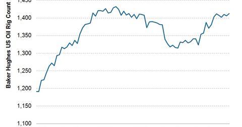 uploads/2013/06/2013.06.14-US-Oil-Rig-Count.jpg
