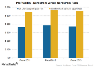 uploads/2015/02/Nordstrom-Rack1.png